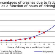 Lyons Auto Air Conditioning and Auto Electrical | graph-fatigue-vs-driving-hours