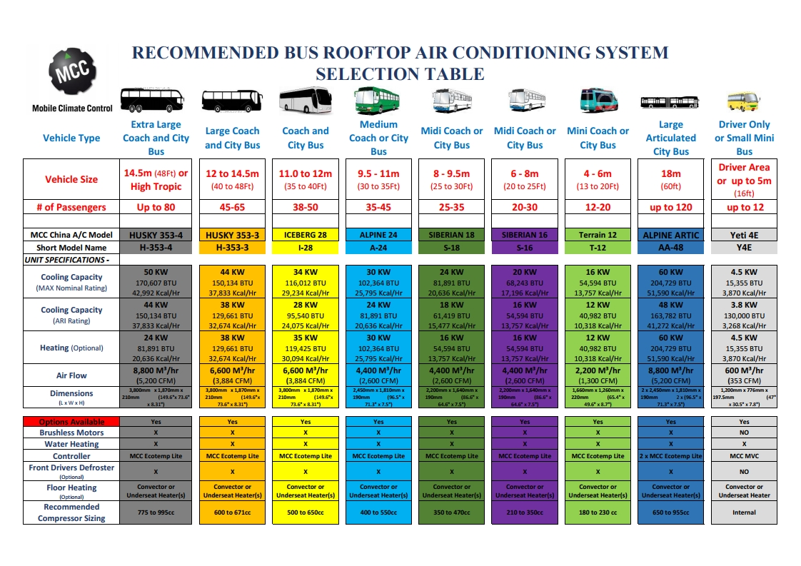 Extensive Range of Bus and Coach air-conditioning options for mining, transport and bus manufacturers