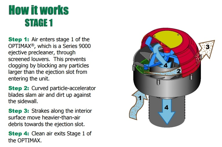Optimax series 9000 ejective engine precleaner ejects large particles that could be dangerous to equipment in mining, landfill and construction