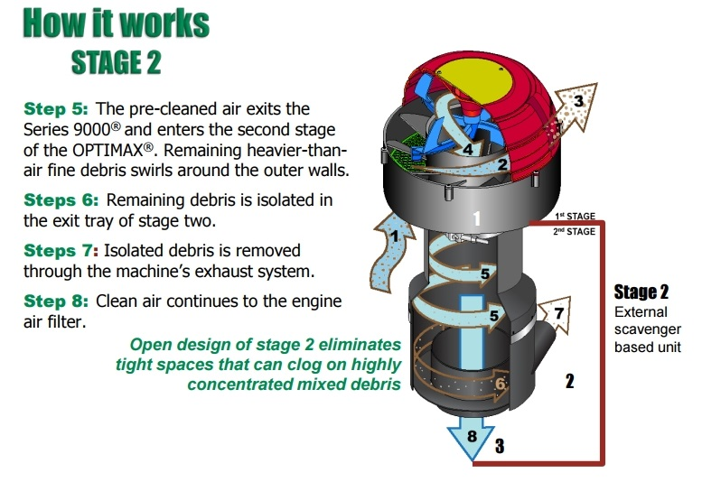 Engine dual stage pre-cleaner removes debris and protects machinery for mining and construction